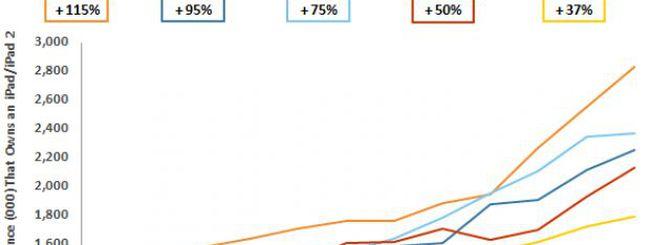 ComScore: in un anno raddoppiato il numero di iPad nell'UE