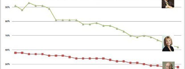 Steve Ballmer è il CEO meno amato dai dipendenti
