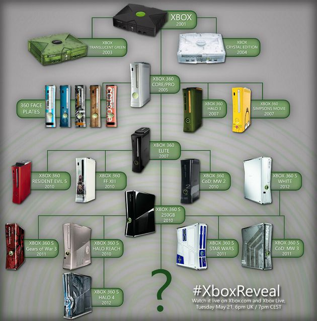 Tutte le console Microsoft dal 2001 al 2012.