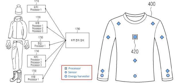 Samsung smart clothing