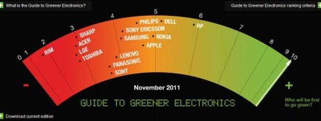 Greenpeace: HP e Dell sono le aziende più verdi