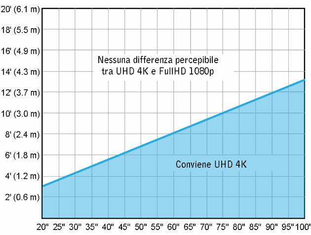 Grafico_4K_VS_1080p