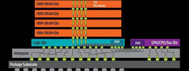 Samsung avvia la produzione della memoria HBM2