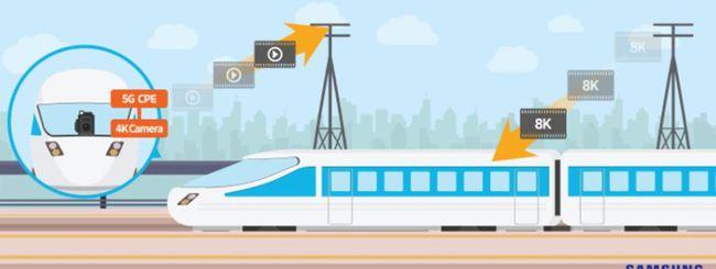 5G, 1.7 Gpbs su di un treno in corsa